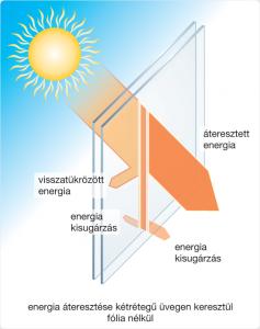energiaateresztesketretegu