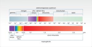 napsugarzasspektrum